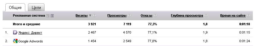 Анализ рекламной кампании в Яндекс.Директ и Google.Adwords