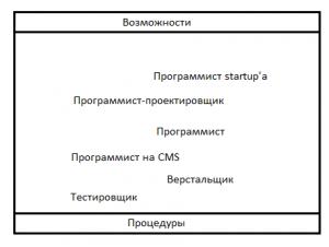 процедуры_возможности