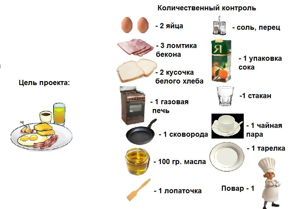 breakfast_Количественный контроль