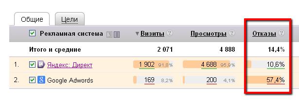 Яндекс.Метрика, процент отказов