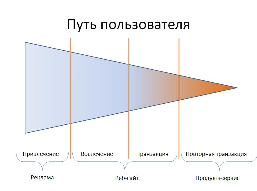 put-polzovatelya
