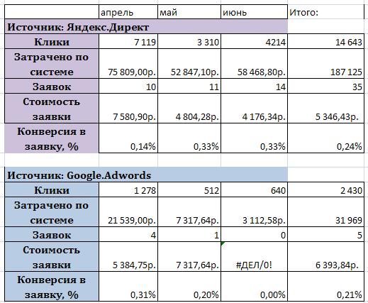 Директ+Adwords_апрель_июнь