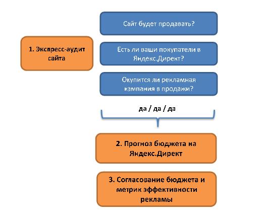 Предварительный_этап_ЯДирект