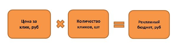 бюджет_яндекс_директ