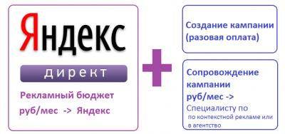 яндекс.директ оплата