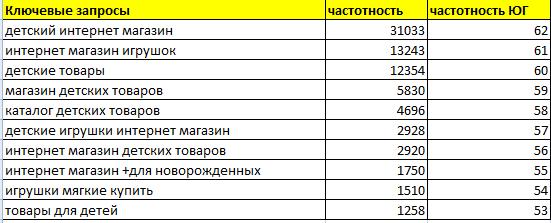 ключевые_запросы